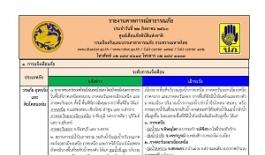 Thumbnail รายงานคาดการณ์สถานการณ์ภัยประจำวันที่ 22 สิงหาคม 2560